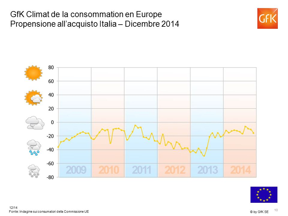 10 © by GfK SE 12/14 Fonte: Indagine sui consumatori della Commissione UE GfK Climat de la consommation en Europe Propensione all'acquisto Italia – Dicembre 2014