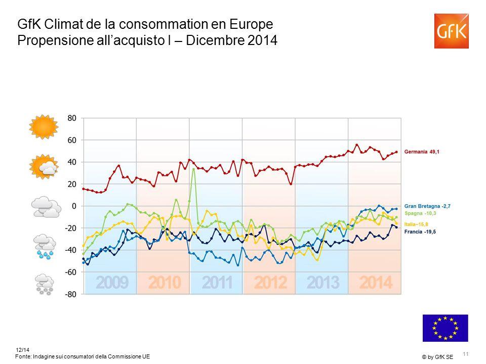 11 © by GfK SE 12/14 Fonte: Indagine sui consumatori della Commissione UE GfK Climat de la consommation en Europe Propensione all'acquisto I – Dicembre 2014