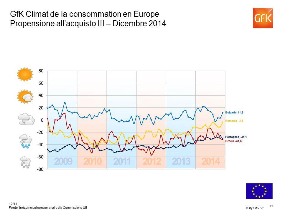 13 © by GfK SE 12/14 Fonte: Indagine sui consumatori della Commissione UE GfK Climat de la consommation en Europe Propensione all'acquisto III – Dicembre 2014