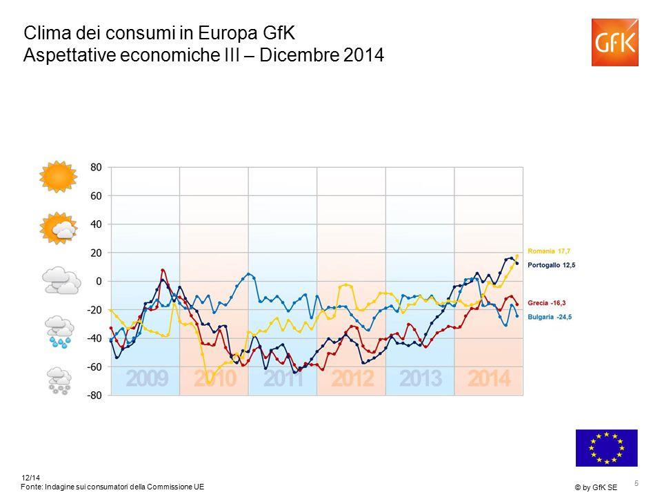 5 © by GfK SE 12/14 Fonte: Indagine sui consumatori della Commissione UE Clima dei consumi in Europa GfK Aspettative economiche III – Dicembre 2014