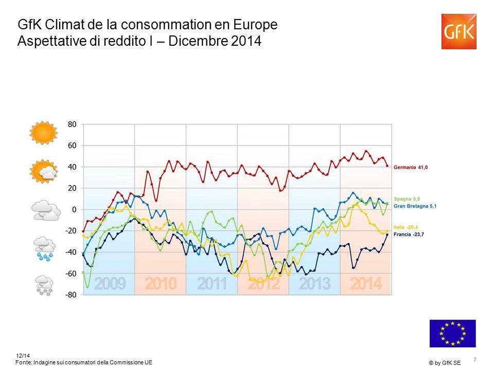 7 © by GfK SE 12/14 Fonte: Indagine sui consumatori della Commissione UE GfK Climat de la consommation en Europe Aspettative di reddito I – Dicembre 2014