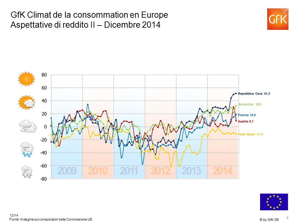 8 © by GfK SE 12/14 Fonte: Indagine sui consumatori della Commissione UE GfK Climat de la consommation en Europe Aspettative di reddito II – Dicembre 2014