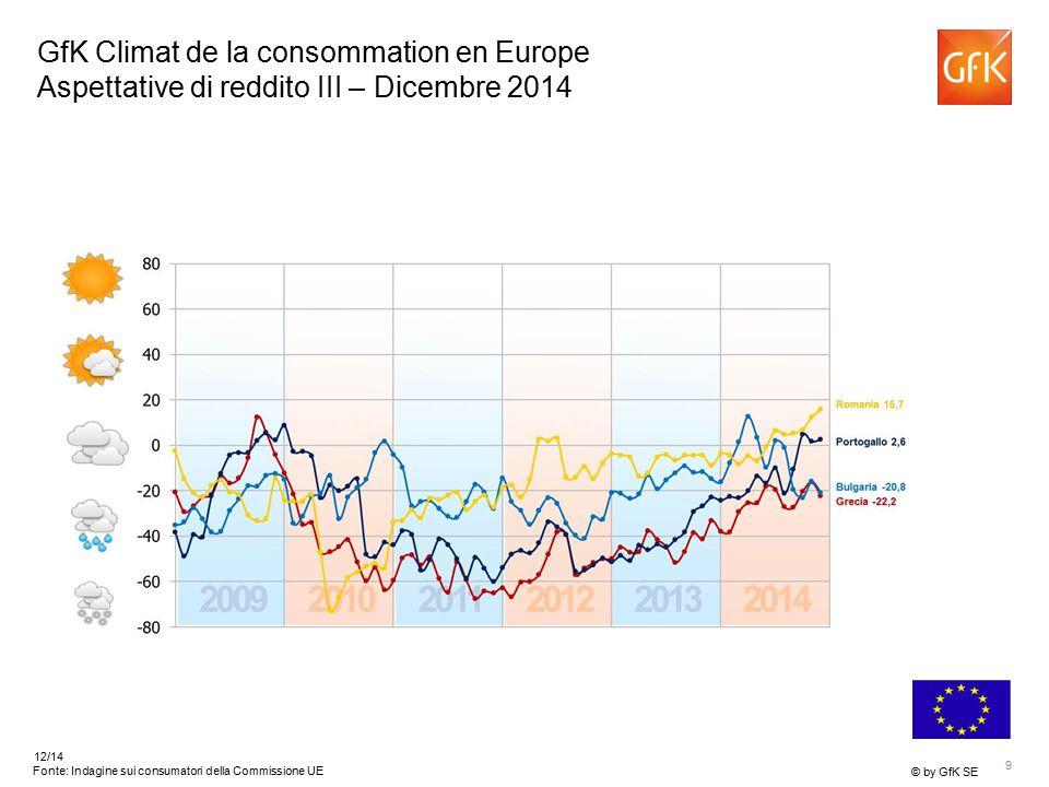 9 © by GfK SE 12/14 Fonte: Indagine sui consumatori della Commissione UE GfK Climat de la consommation en Europe Aspettative di reddito III – Dicembre 2014