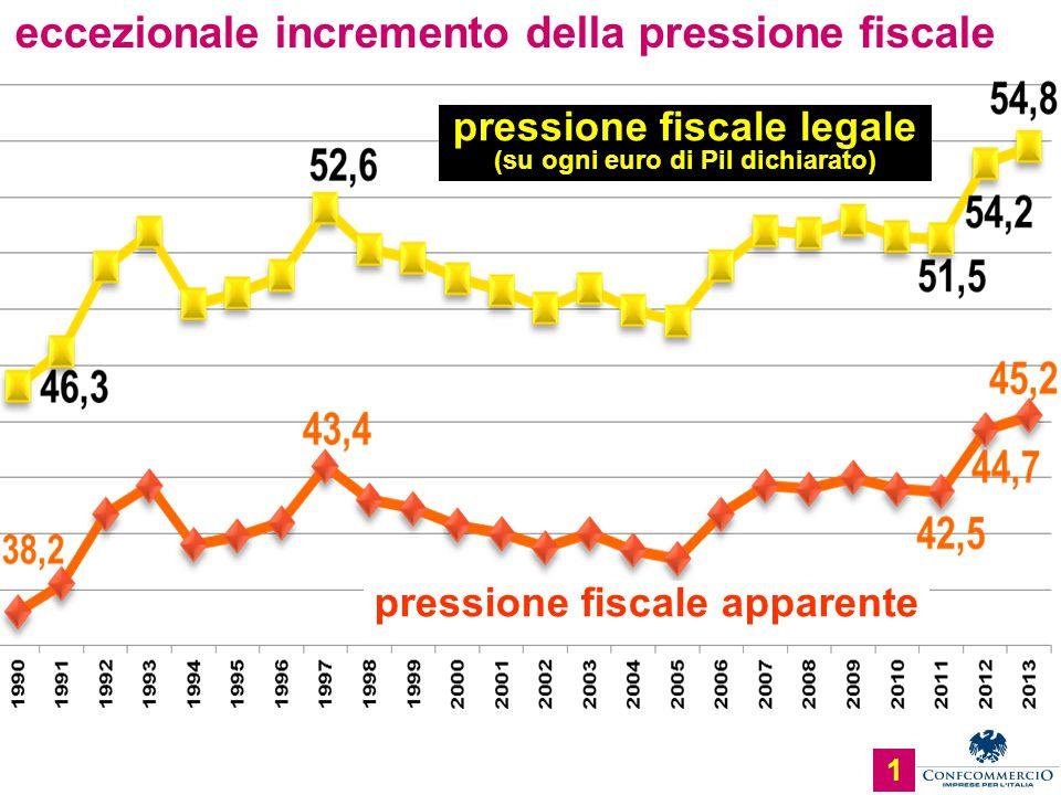 1 eccezionale incremento della pressione fiscale pressione fiscale apparente pressione fiscale legale (su ogni euro di Pil dichiarato)