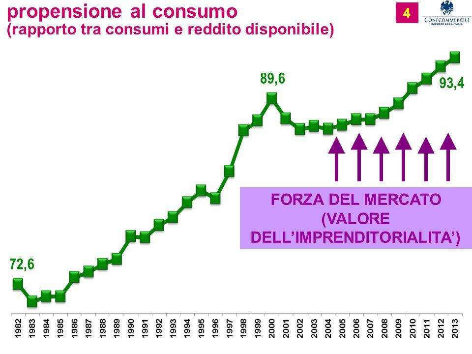4 propensione al consumo (rapporto tra consumi e reddito disponibile) FORZA DEL MERCATO (VALORE DELL'IMPRENDITORIALITA')