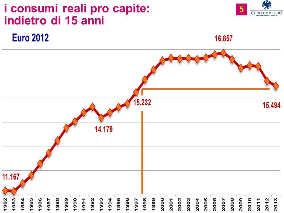 5 i consumi reali pro capite: indietro di 15 anni