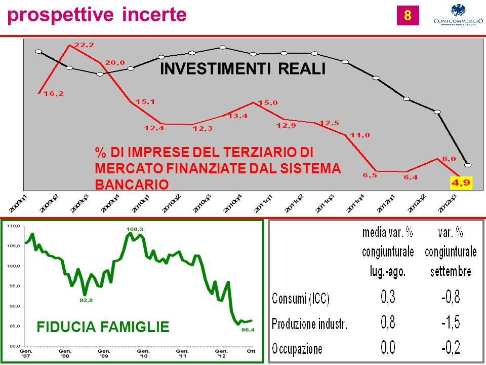 8 prospettive incerte INVESTIMENTI REALI % DI IMPRESE DEL TERZIARIO DI MERCATO FINANZIATE DAL SISTEMA BANCARIO FIDUCIA FAMIGLIE