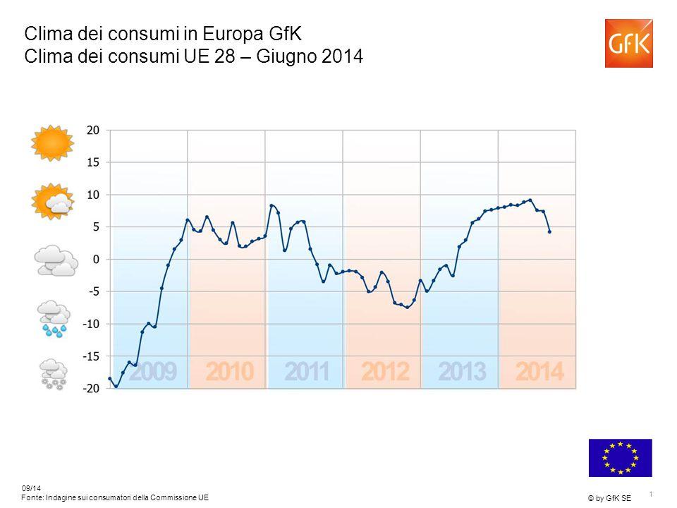 1 © by GfK SE 09/14 Fonte: Indagine sui consumatori della Commissione UE Clima dei consumi in Europa GfK Clima dei consumi UE 28 – Giugno 2014