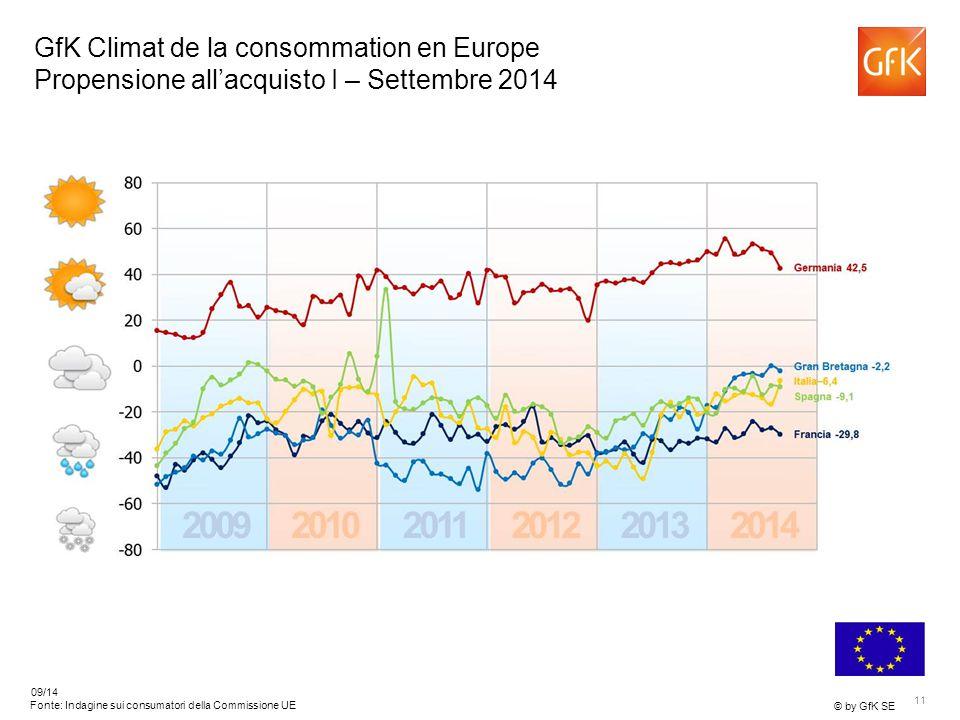 11 © by GfK SE 09/14 Fonte: Indagine sui consumatori della Commissione UE GfK Climat de la consommation en Europe Propensione all'acquisto I – Settembre 2014