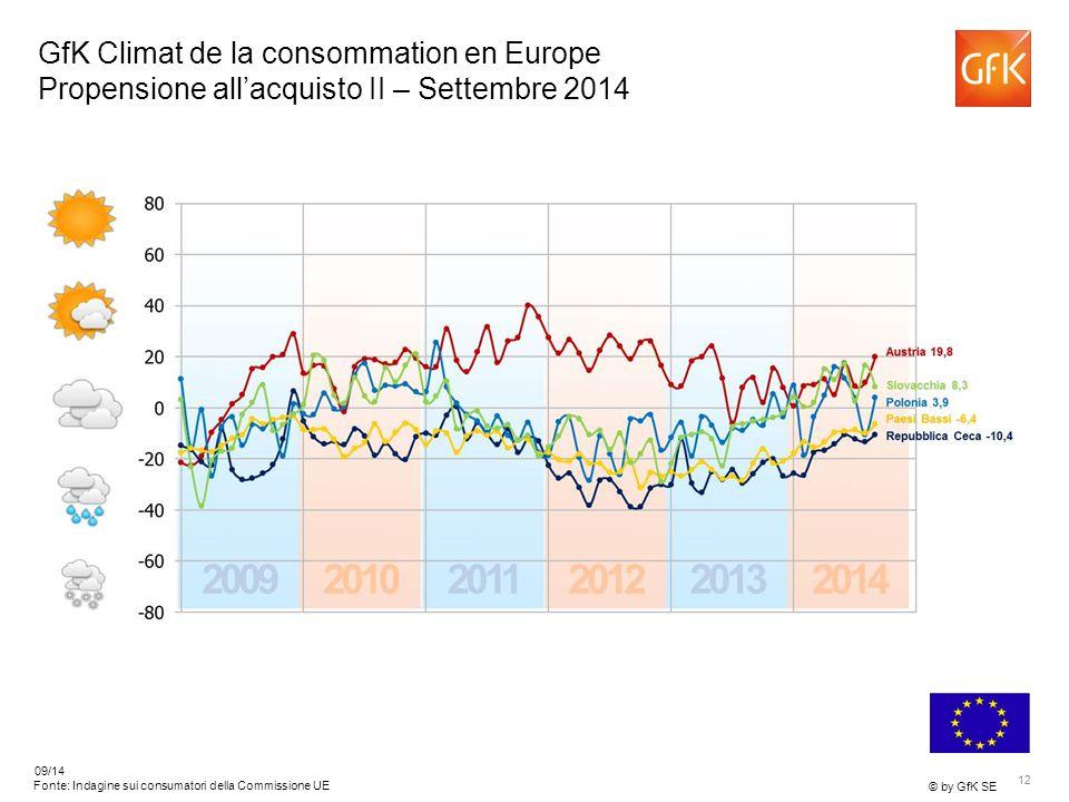 12 © by GfK SE 09/14 Fonte: Indagine sui consumatori della Commissione UE GfK Climat de la consommation en Europe Propensione all'acquisto II – Settembre 2014