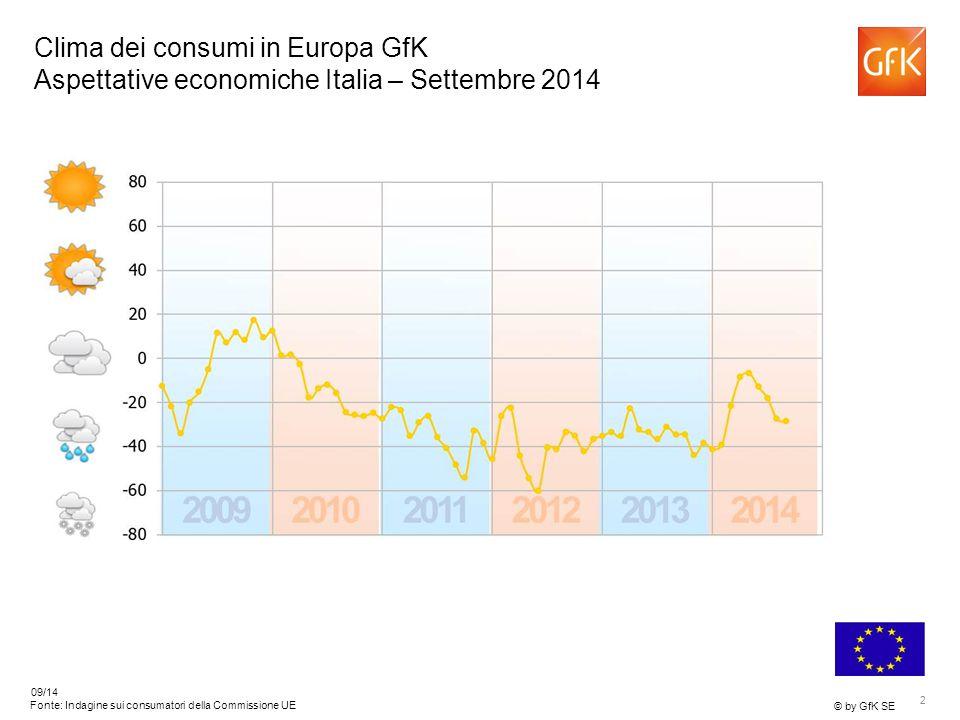 13 © by GfK SE 09/14 Fonte: Indagine sui consumatori della Commissione UE GfK Climat de la consommation en Europe Propensione all'acquisto III – Settembre 2014