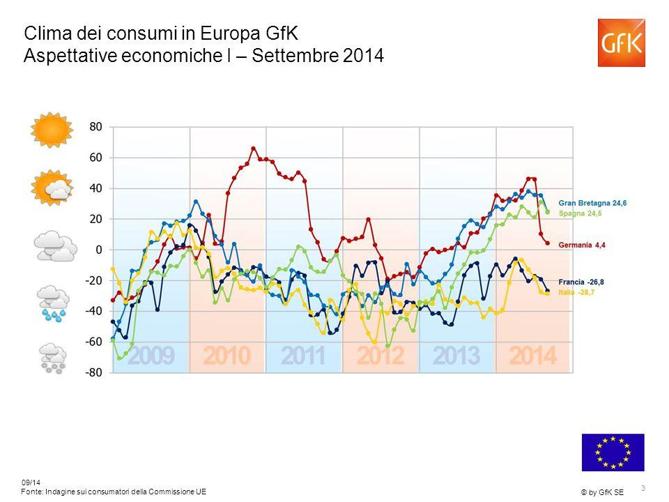 3 © by GfK SE 09/14 Fonte: Indagine sui consumatori della Commissione UE Clima dei consumi in Europa GfK Aspettative economiche I – Settembre 2014