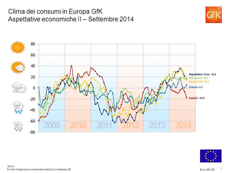 5 © by GfK SE 09/14 Fonte: Indagine sui consumatori della Commissione UE Clima dei consumi in Europa GfK Aspettative economiche III – Settembre 2014