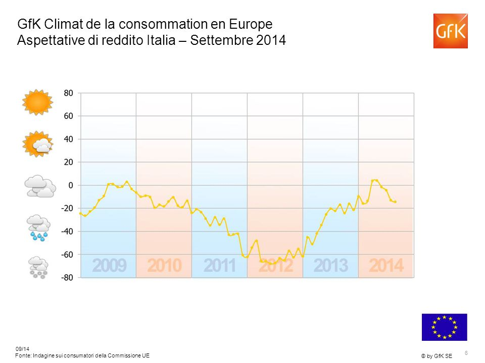 6 © by GfK SE 09/14 Fonte: Indagine sui consumatori della Commissione UE GfK Climat de la consommation en Europe Aspettative di reddito Italia – Settembre 2014