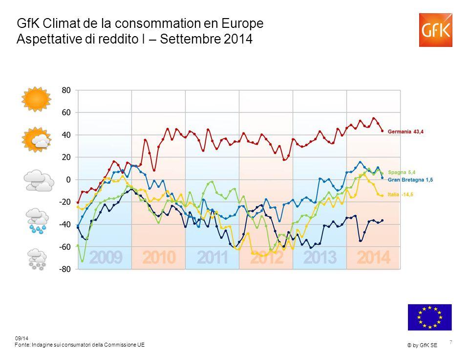 7 © by GfK SE 09/14 Francia -36,4 Fonte: Indagine sui consumatori della Commissione UE GfK Climat de la consommation en Europe Aspettative di reddito I – Settembre 2014