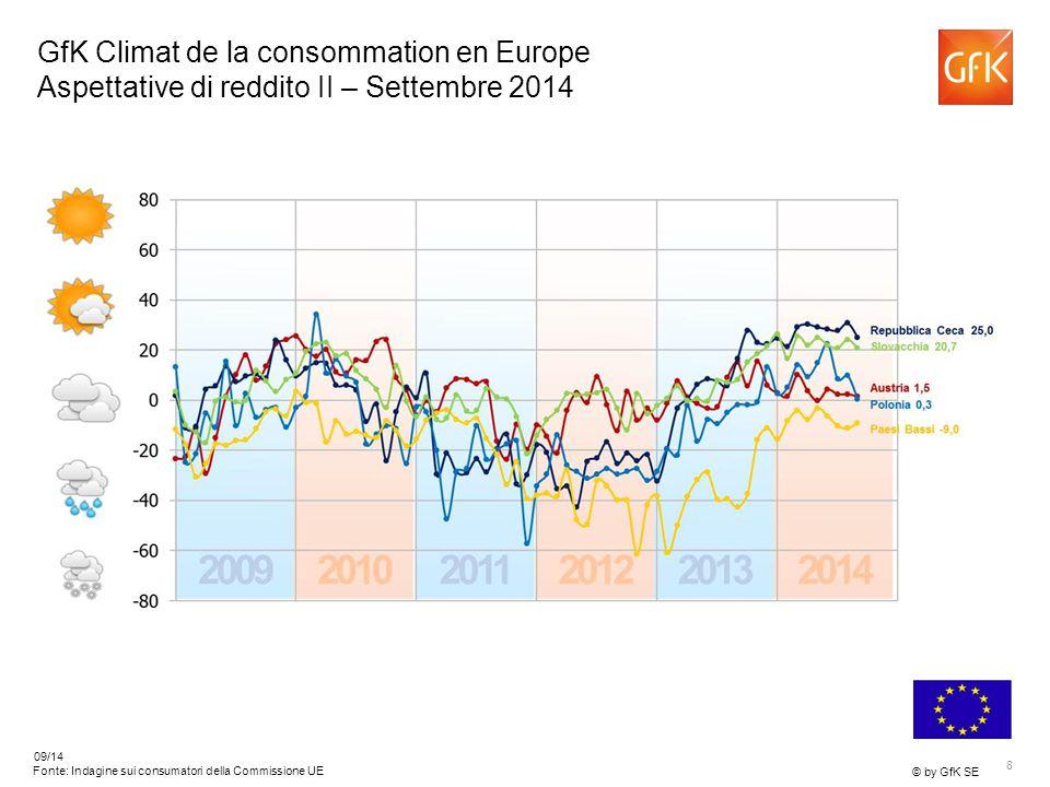 8 © by GfK SE 09/14 Fonte: Indagine sui consumatori della Commissione UE GfK Climat de la consommation en Europe Aspettative di reddito II – Settembre 2014