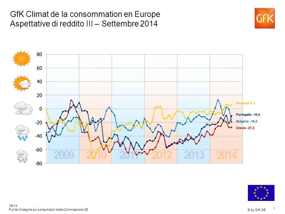 9 © by GfK SE 09/14 Fonte: Indagine sui consumatori della Commissione UE GfK Climat de la consommation en Europe Aspettative di reddito III – Settembre 2014