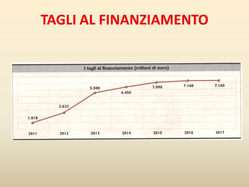 TAGLI AL FINANZIAMENTO