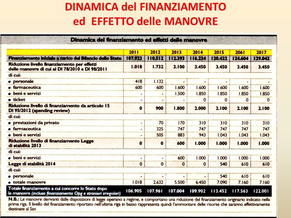 DINAMICA del FINANZIAMENTO ed EFFETTO delle MANOVRE