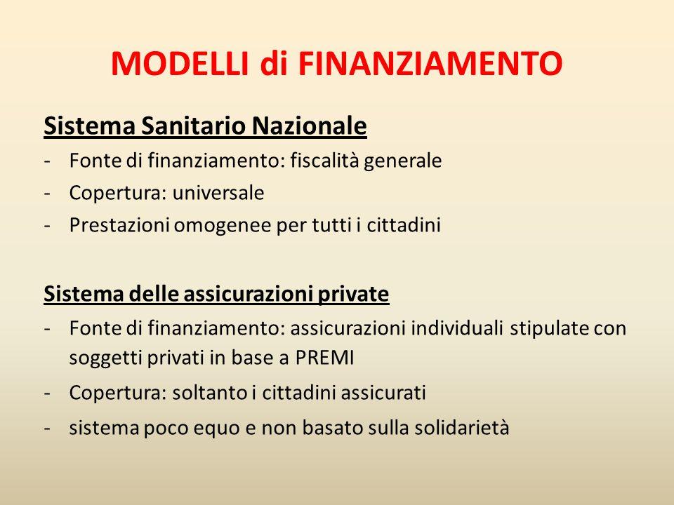 Tassazione generale Assicurazioni private User fees Assicurazioni sociali EQUITA + -