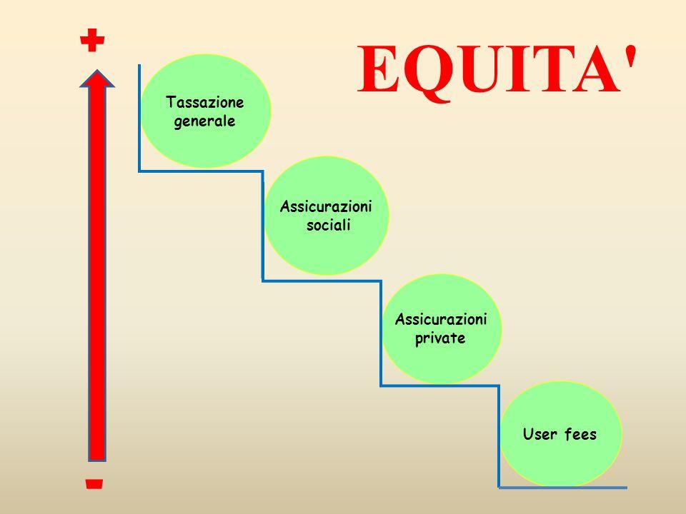 Tassazione generale Assicurazioni private User fees Assicurazioni sociali EQUITA' + -