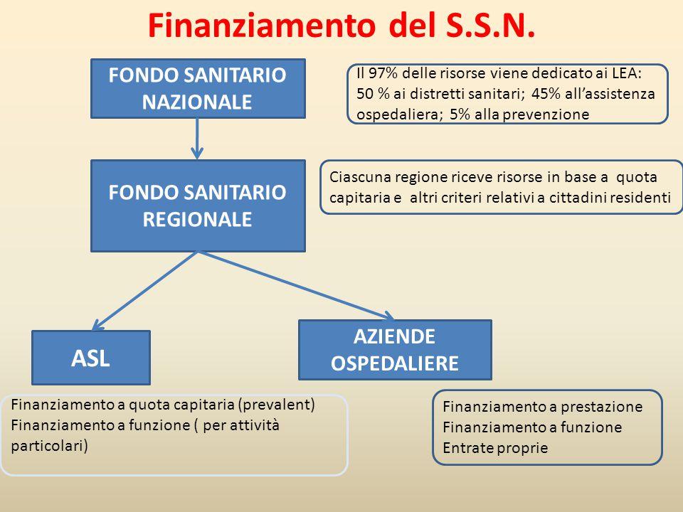 Finanziamento del S.S.N. FONDO SANITARIO NAZIONALE FONDO SANITARIO REGIONALE Il 97% delle risorse viene dedicato ai LEA: 50 % ai distretti sanitari; 4
