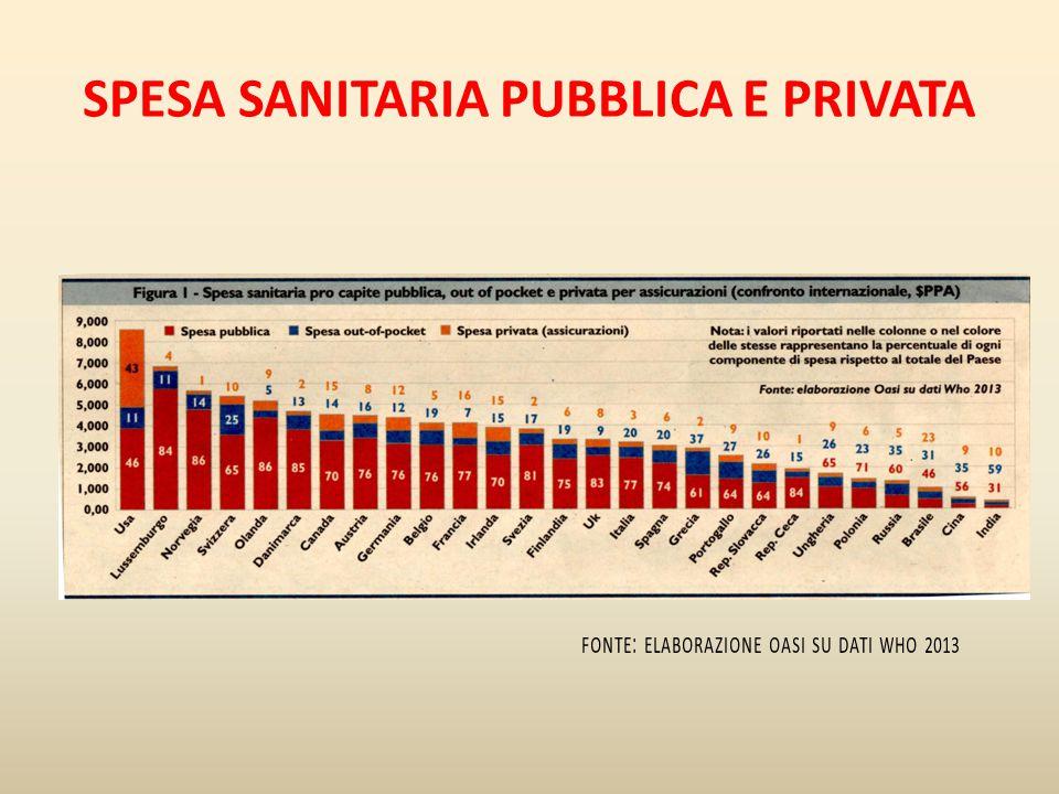 SPESA SANITARIA PUBBLICA E PRIVATA FONTE : ELABORAZIONE OASI SU DATI WHO 2013
