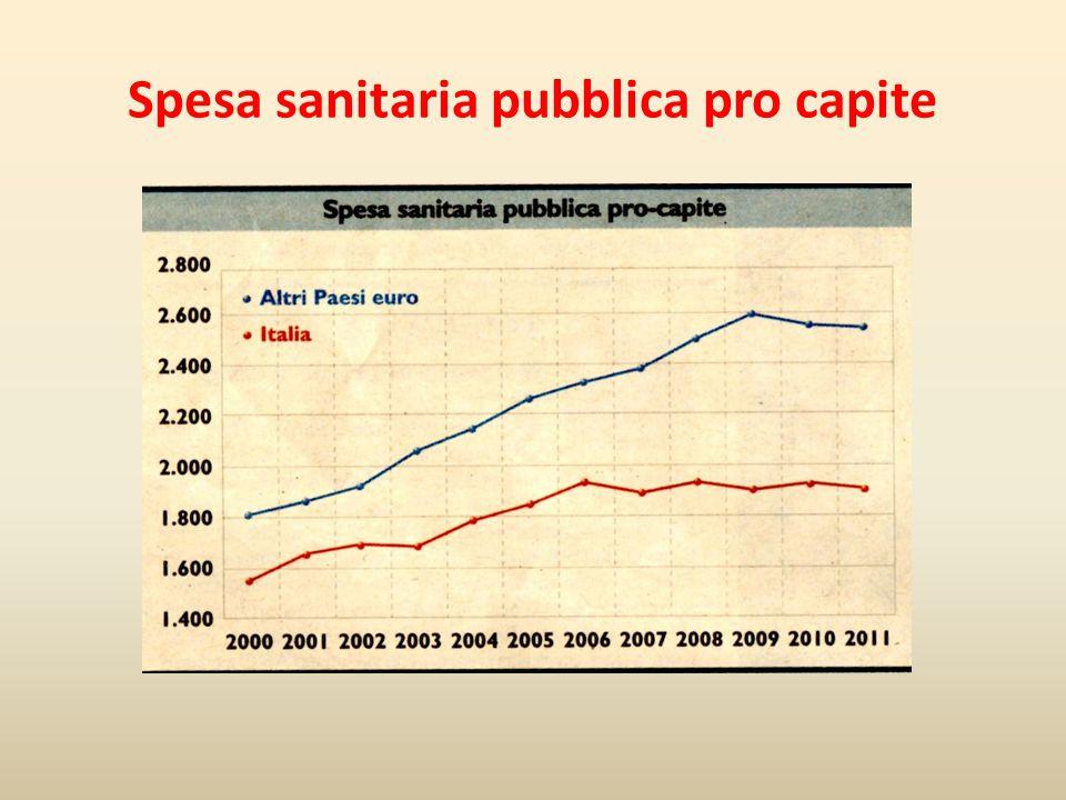 Fonte: Conferenza delle regioni - da Soldionline FINANZIAMENTO PUBBLICO al S.S.N. (1)