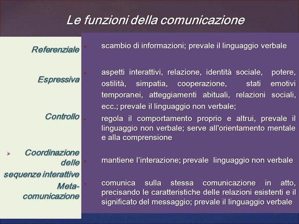 Le funzioni della comunicazione ReferenzialeEspressivaControllo  Coordinazione delle sequenze interattive Meta- comunicazione scambio di informazioni
