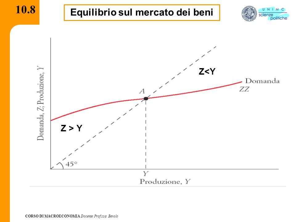 CORSO DI MACROECONOMIA Docente Prof.ssa Bevolo 10.8 Equilibrio sul mercato dei beni Z > Y Z<Y