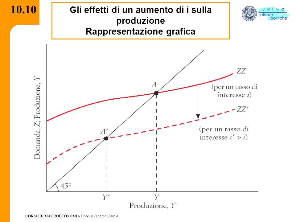CORSO DI MACROECONOMIA Docente Prof.ssa Bevolo 10.10 Gli effetti di un aumento di i sulla produzione Rappresentazione grafica