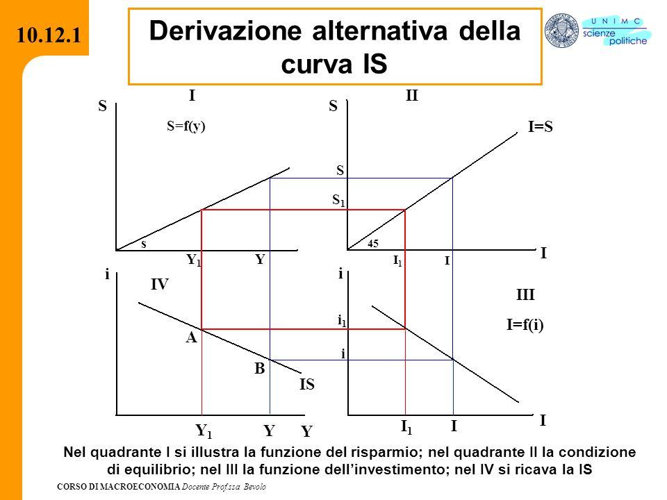 CORSO DI MACROECONOMIA Docente Prof.ssa Bevolo 10.12.1 Derivazione alternativa della curva IS I S S=f(y) s YY1Y1 II I=S I S S S1S1 45 I1I1 I I i i1i1