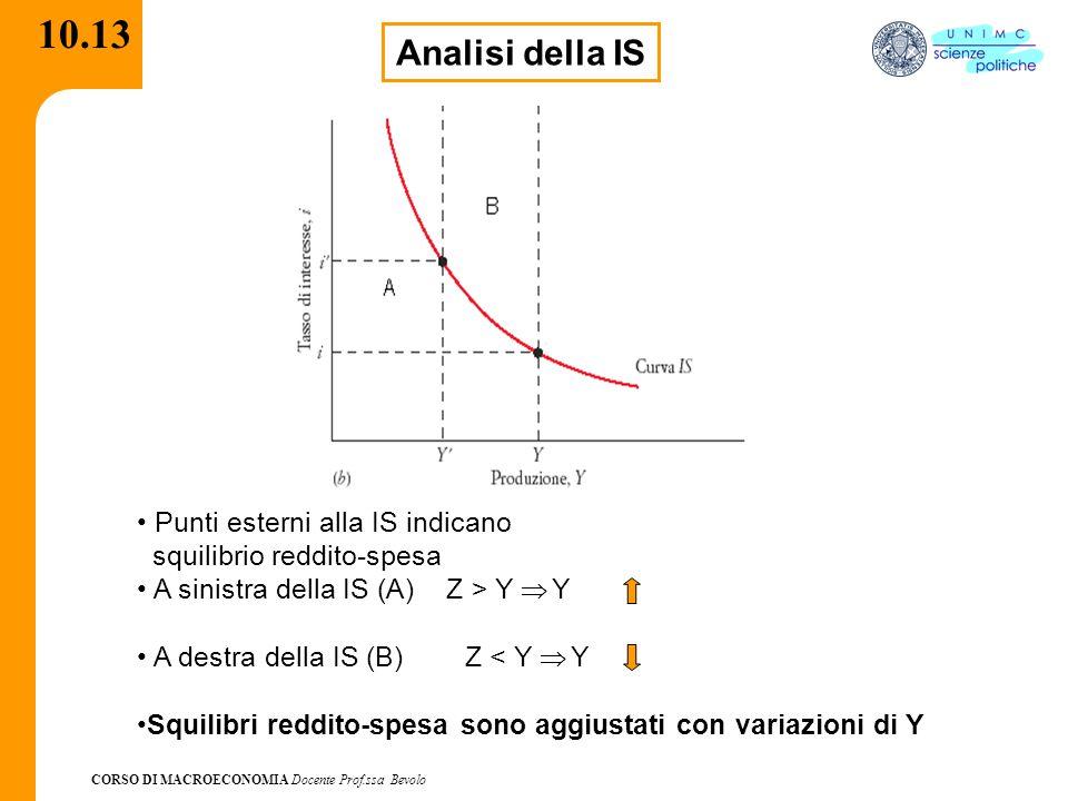 CORSO DI MACROECONOMIA Docente Prof.ssa Bevolo 10.13 Analisi della IS Punti esterni alla IS indicano squilibrio reddito-spesa A sinistra della IS (A)