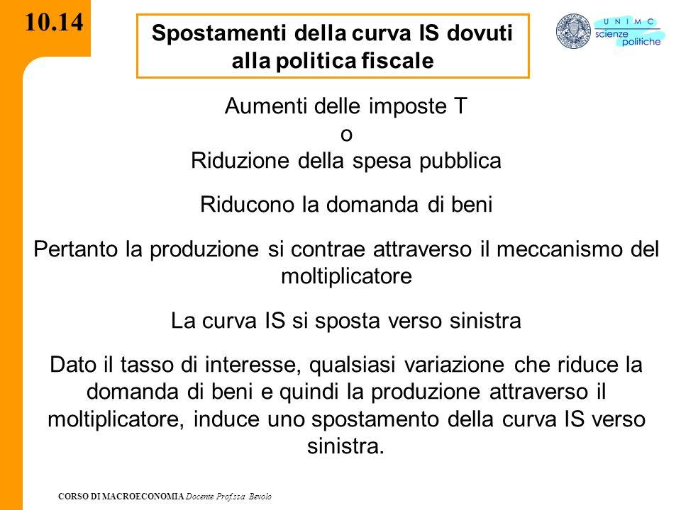 CORSO DI MACROECONOMIA Docente Prof.ssa Bevolo 10.14 Spostamenti della curva IS dovuti alla politica fiscale Aumenti delle imposte T o Riduzione della