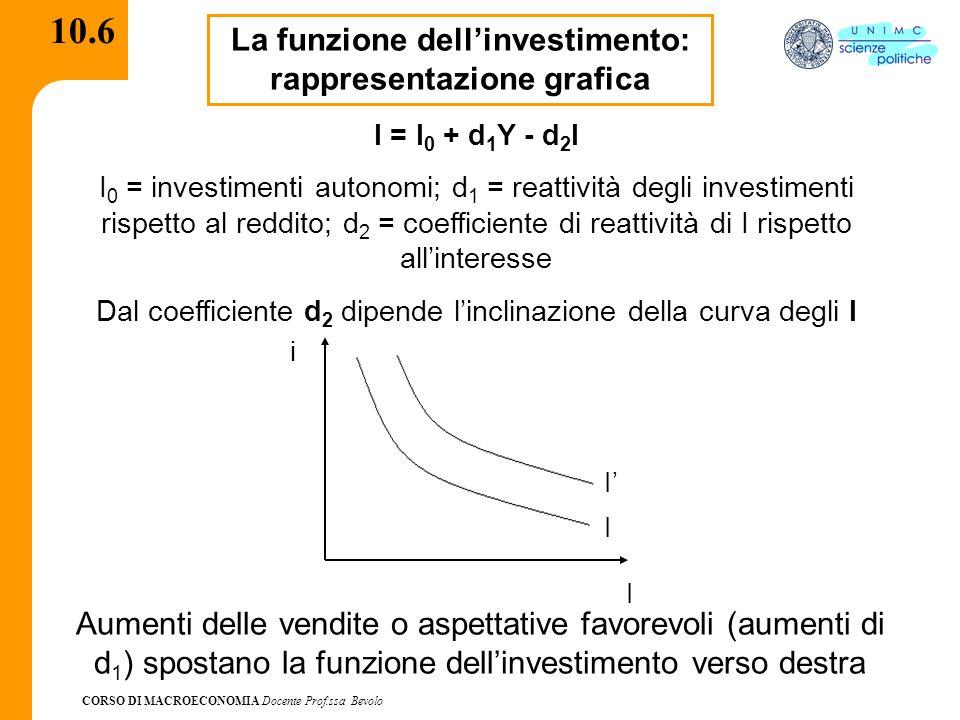 CORSO DI MACROECONOMIA Docente Prof.ssa Bevolo 10.7 Derivazione della curva IS Avendo abbandonato l'ipotesi di investimenti dati ed esogeni e posto:I(Y,i)* È necessario riscrivere la condizione di equilibrio nel mercato dei beni Y = C(Y – T) + I(Y,i) + G Ovvero I(Y,i) = S(Y) * Per semplicità di ipotizza I 0 nullo e si trascurano i parametri d 1 e d 2