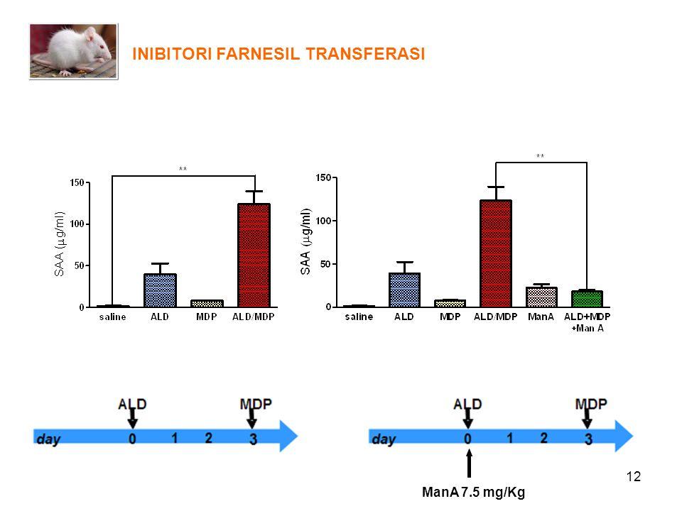 12 INIBITORI FARNESIL TRANSFERASI ManA 7.5 mg/Kg