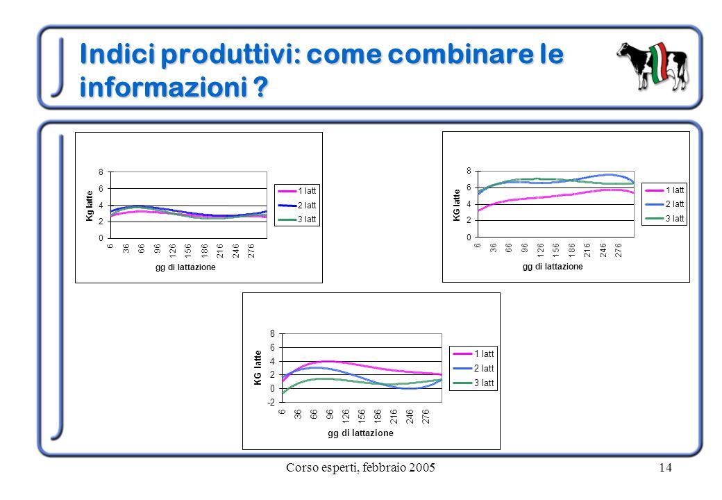Corso esperti, febbraio 200514 Indici produttivi: come combinare le informazioni ? 0 2 4 6 8 6 366696 126156186216246276 gg di lattazione Kg latte 1 l