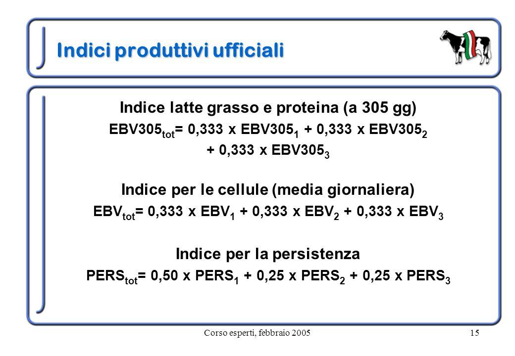 Corso esperti, febbraio 200515 Indici produttivi ufficiali Indice latte grasso e proteina (a 305 gg) EBV305 tot = 0,333 x EBV305 1 + 0,333 x EBV305 2 + 0,333 x EBV305 3 Indice per le cellule (media giornaliera) EBV tot = 0,333 x EBV 1 + 0,333 x EBV 2 + 0,333 x EBV 3 Indice per la persistenza PERS tot = 0,50 x PERS 1 + 0,25 x PERS 2 + 0,25 x PERS 3