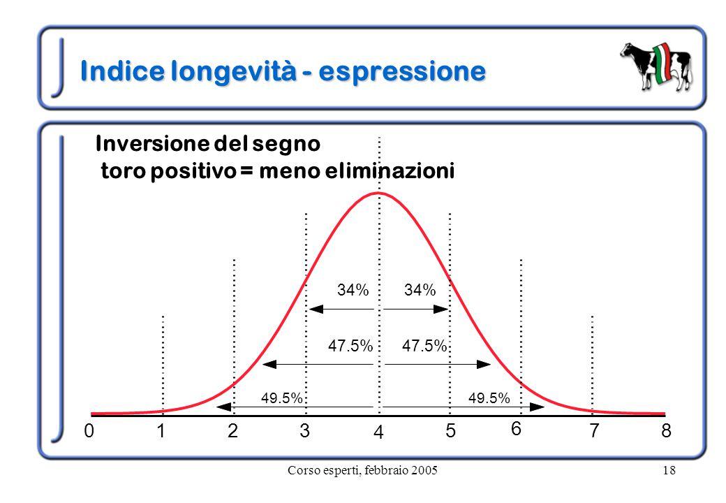 Corso esperti, febbraio 200518 Indice longevità - espressione 49.5% 47.5% 34% 6 Inversione del segno toro positivo = meno eliminazioni