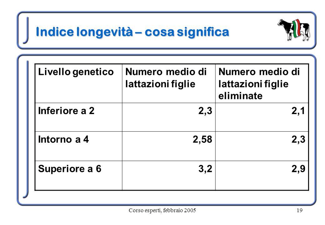 Corso esperti, febbraio 200519 Indice longevità – cosa significa Livello geneticoNumero medio di lattazioni figlie Numero medio di lattazioni figlie eliminate Inferiore a 22,32,1 Intorno a 42,582,3 Superiore a 63,22,9