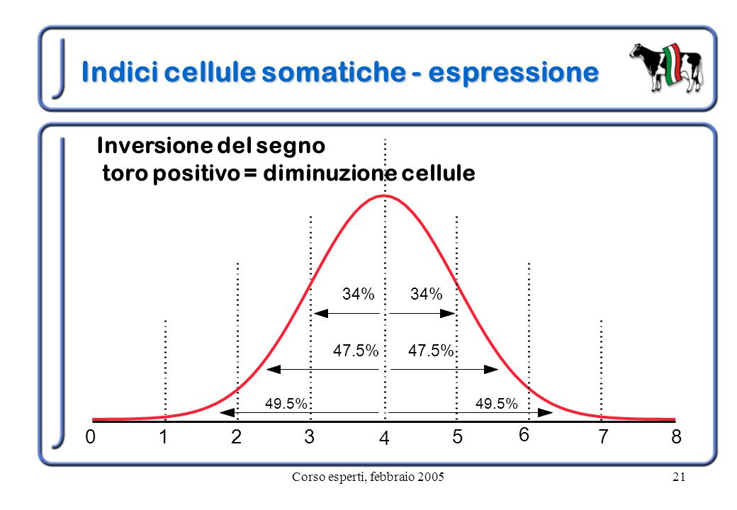 Corso esperti, febbraio 200521 Indici cellule somatiche - espressione 49.5% 47.5% 34% 6 Inversione del segno toro positivo = diminuzione cellule