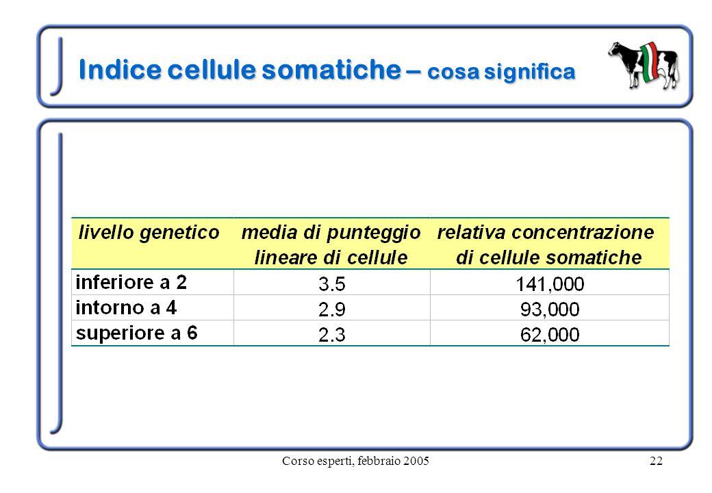 Corso esperti, febbraio 200522 Indice cellule somatiche – cosa significa