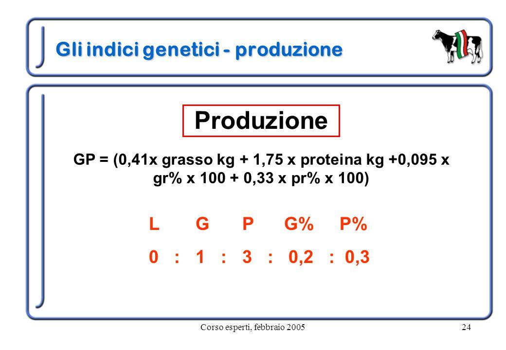 Corso esperti, febbraio 200524 Gli indici genetici - produzione GP = (0,41x grasso kg + 1,75 x proteina kg +0,095 x gr% x 100 + 0,33 x pr% x 100) Produzione LGP G% P% 0 :1 :3 : 0,2 : 0,3