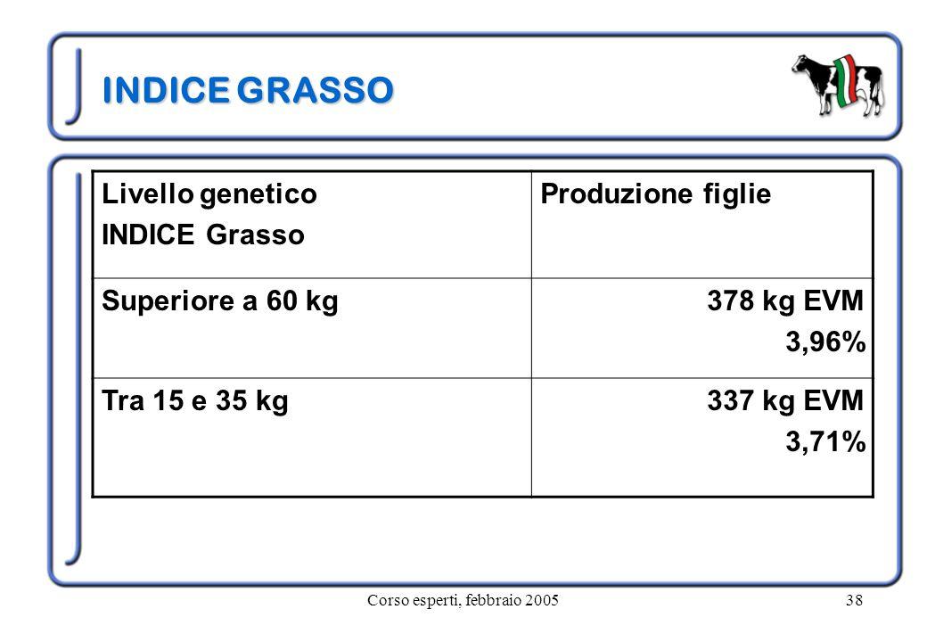 Corso esperti, febbraio 200538 INDICE GRASSO Livello genetico INDICE Grasso Produzione figlie Superiore a 60 kg378 kg EVM 3,96% Tra 15 e 35 kg337 kg EVM 3,71%