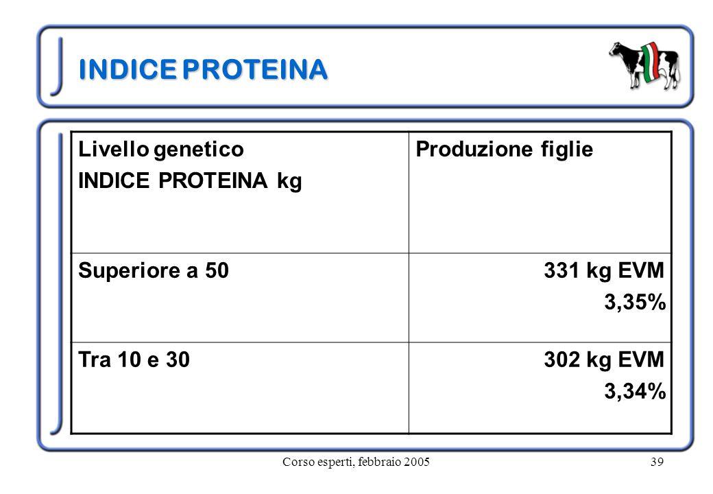Corso esperti, febbraio 200539 INDICE PROTEINA Livello genetico INDICE PROTEINA kg Produzione figlie Superiore a 50331 kg EVM 3,35% Tra 10 e 30302 kg