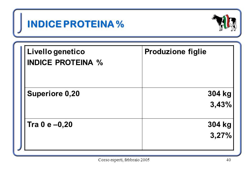 Corso esperti, febbraio 200540 INDICE PROTEINA % Livello genetico INDICE PROTEINA % Produzione figlie Superiore 0,20304 kg 3,43% Tra 0 e –0,20304 kg 3