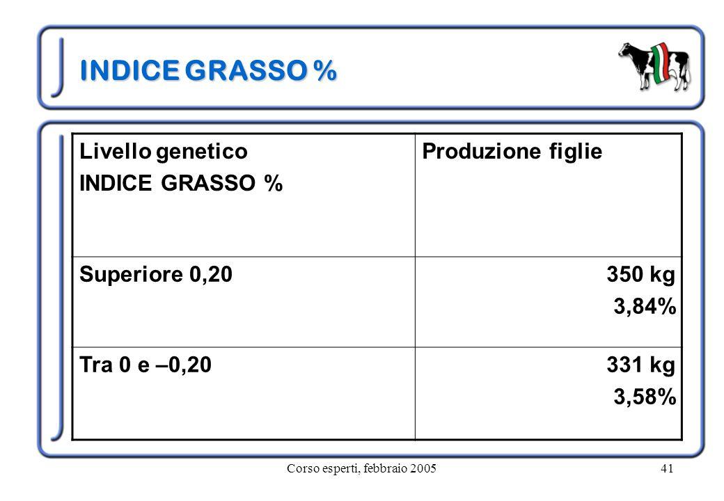 Corso esperti, febbraio 200541 INDICE GRASSO % Livello genetico INDICE GRASSO % Produzione figlie Superiore 0,20350 kg 3,84% Tra 0 e –0,20331 kg 3,58%