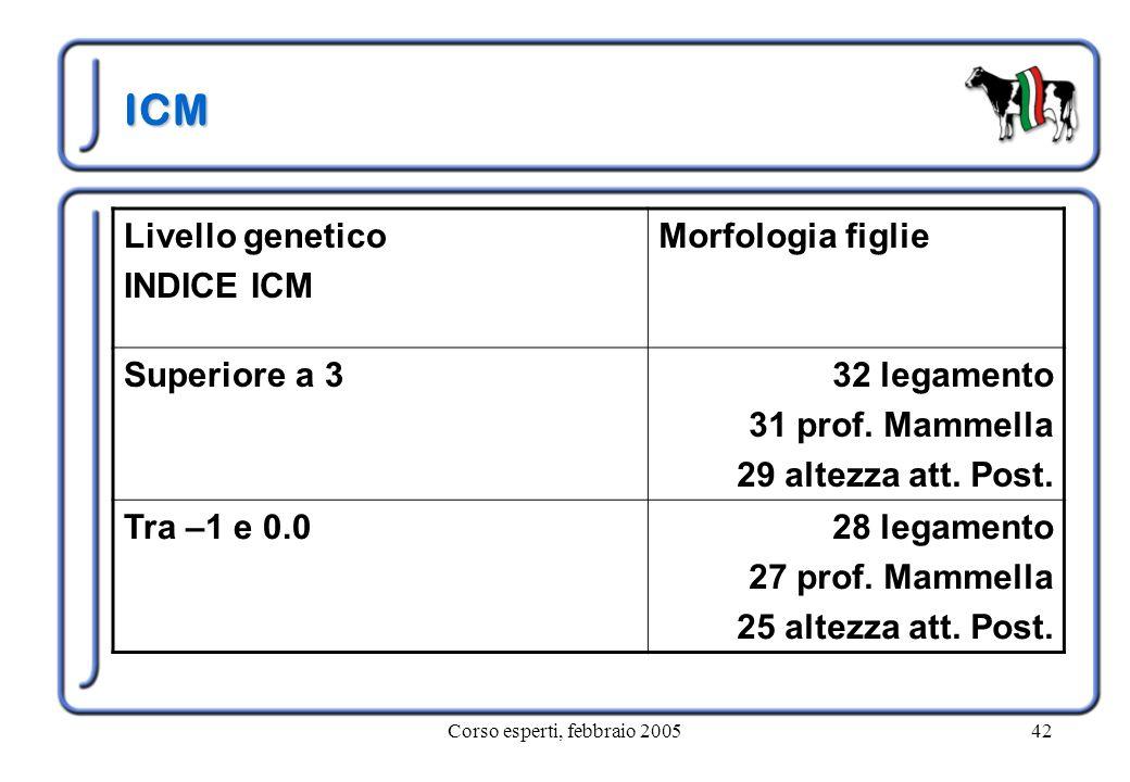 Corso esperti, febbraio 200542 ICM Livello genetico INDICE ICM Morfologia figlie Superiore a 332 legamento 31 prof. Mammella 29 altezza att. Post. Tra