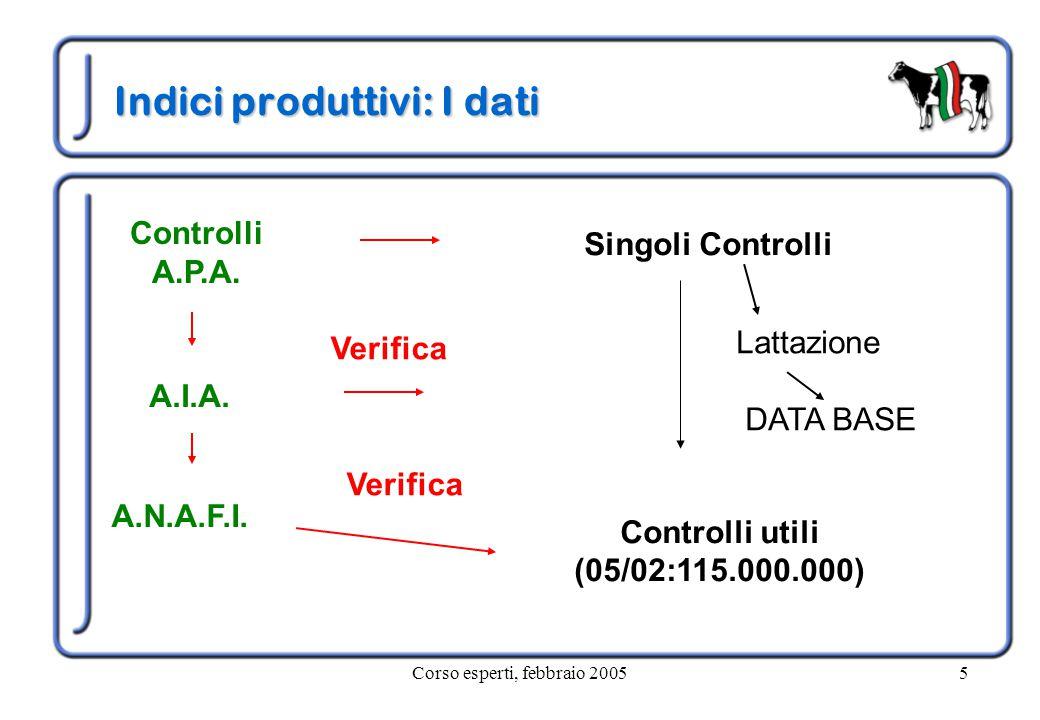 Corso esperti, febbraio 20055 Indici produttivi: I dati Controlli A.P.A. Singoli Controlli A.I.A. Lattazione DATA BASE Verifica A.N.A.F.I. Controlli u