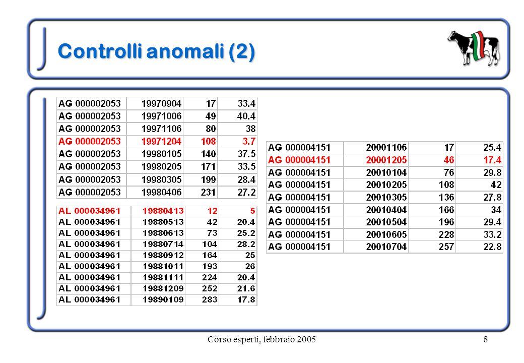 Corso esperti, febbraio 200539 INDICE PROTEINA Livello genetico INDICE PROTEINA kg Produzione figlie Superiore a 50331 kg EVM 3,35% Tra 10 e 30302 kg EVM 3,34%